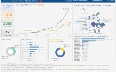 Otros 239 casos positivos en Alto Paraná
